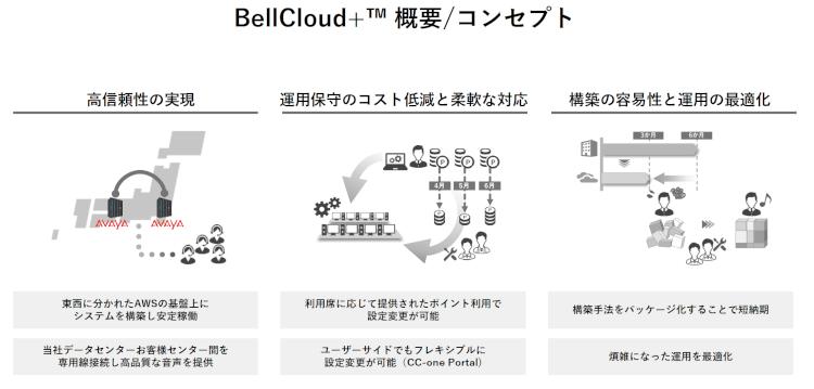 BellCloud+ コンセプト