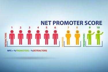 顧客満足度の指標 NPSについて解説