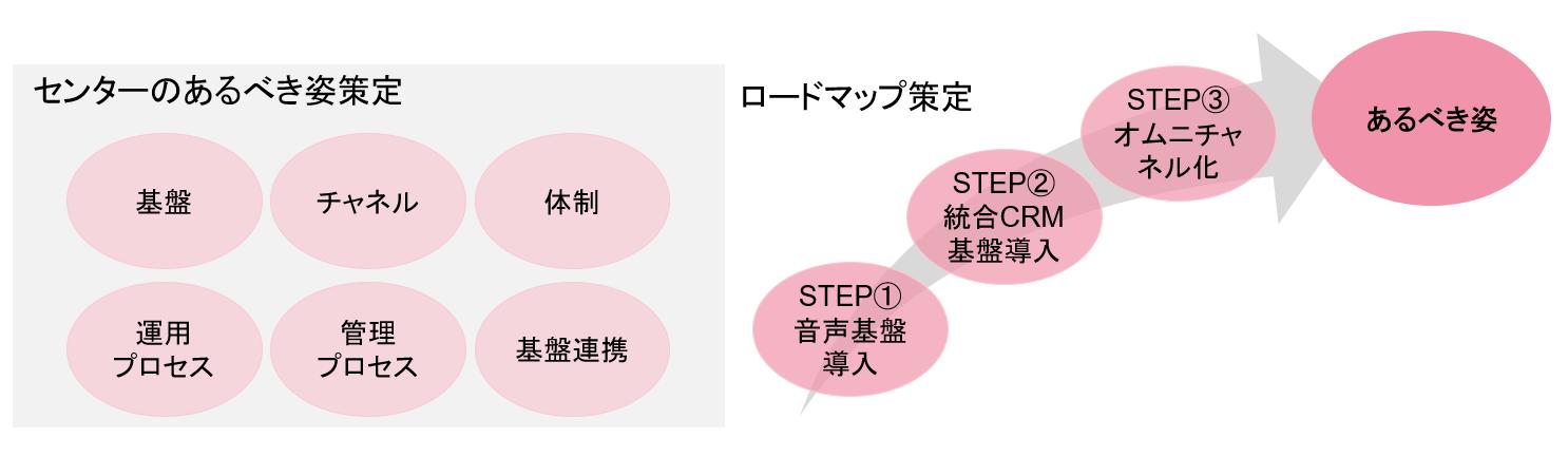 ロードマップにもとづき、戦略実現を段階的に支援
