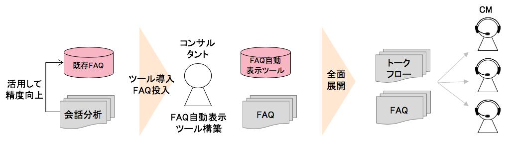 最適なトークフローにそったFAQ自動表示で業務効率化