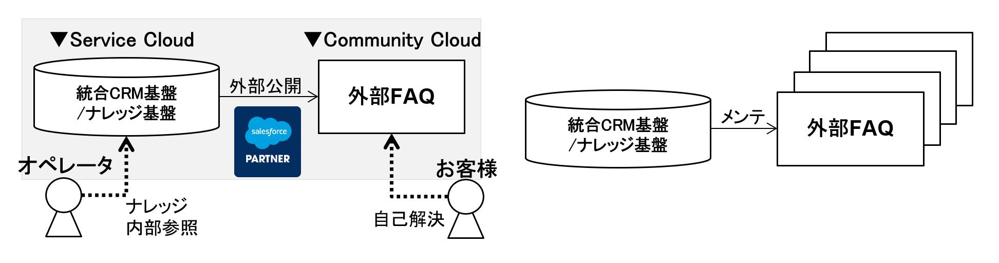 複数の外部FAQを統一し、総合FAQサイトの実現