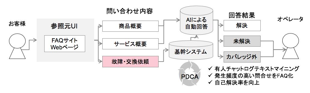 顧客システムと連携による交換受付の完全自動化