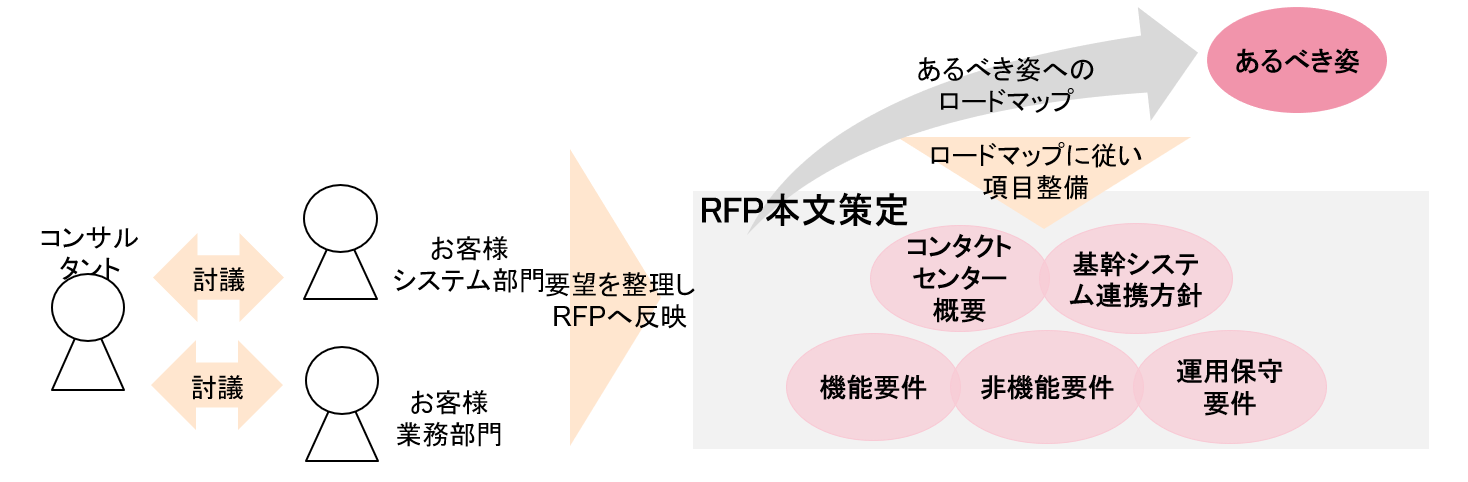 情報共有・討議を重ね、RFP本文のとりまとめを強力に支援