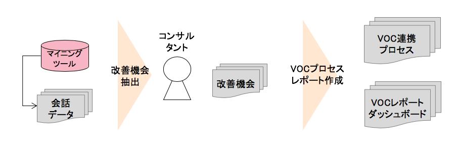 VOCデータ収集とリアルタイム連携プロセスが実現